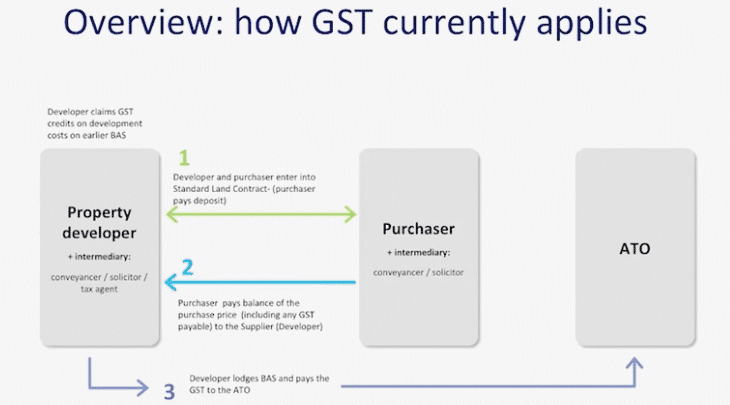 Powerpoint slide: How GST currently applies to relevant property transactions