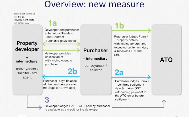Powerpoint slide showing schema of new measure