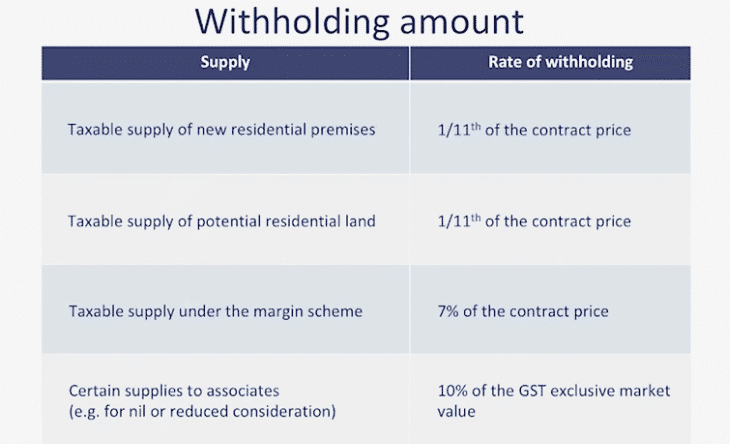 Powerpoint slide showing a table of GST amounts to be withheld at settlement