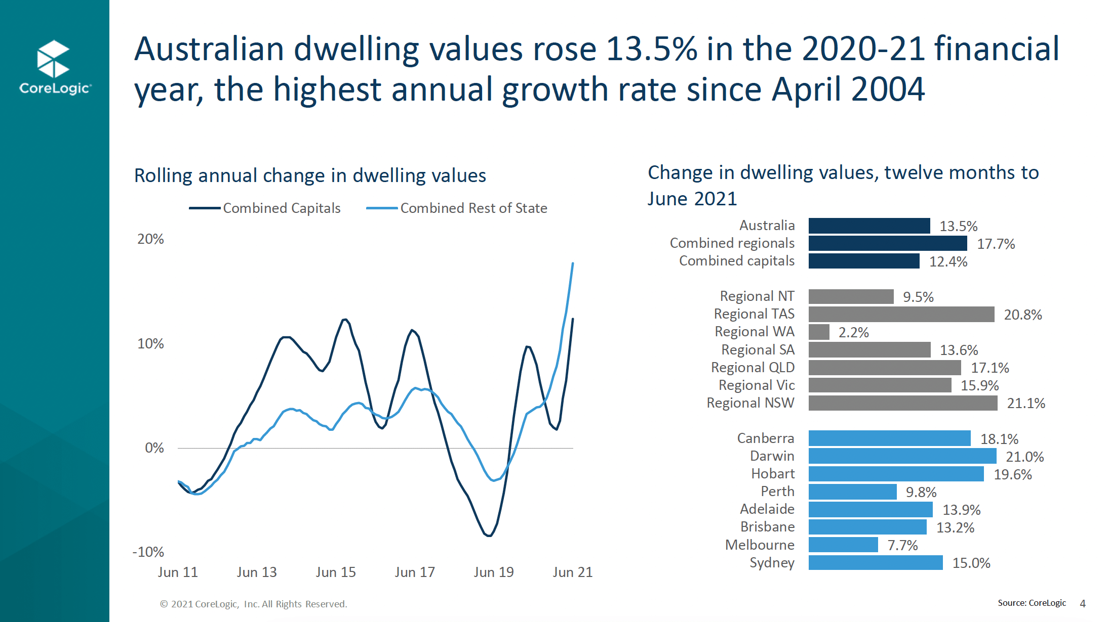 Graph 1 Rolling Annual Change In Dwelling values