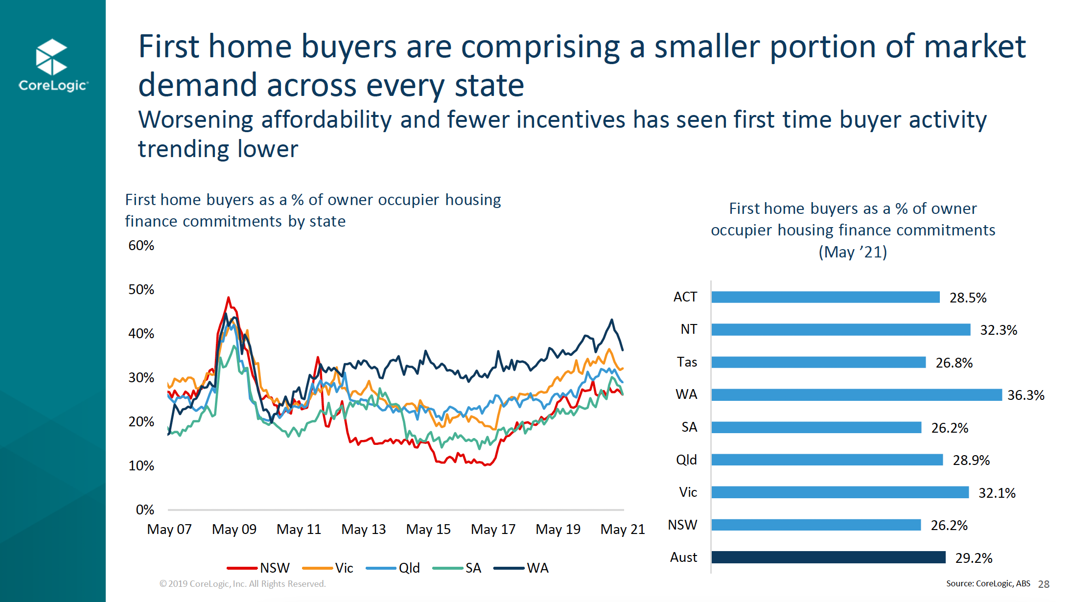 Graph 2 First Home Buyers As Percent Of Owner Occupier Housing Finance Commitments