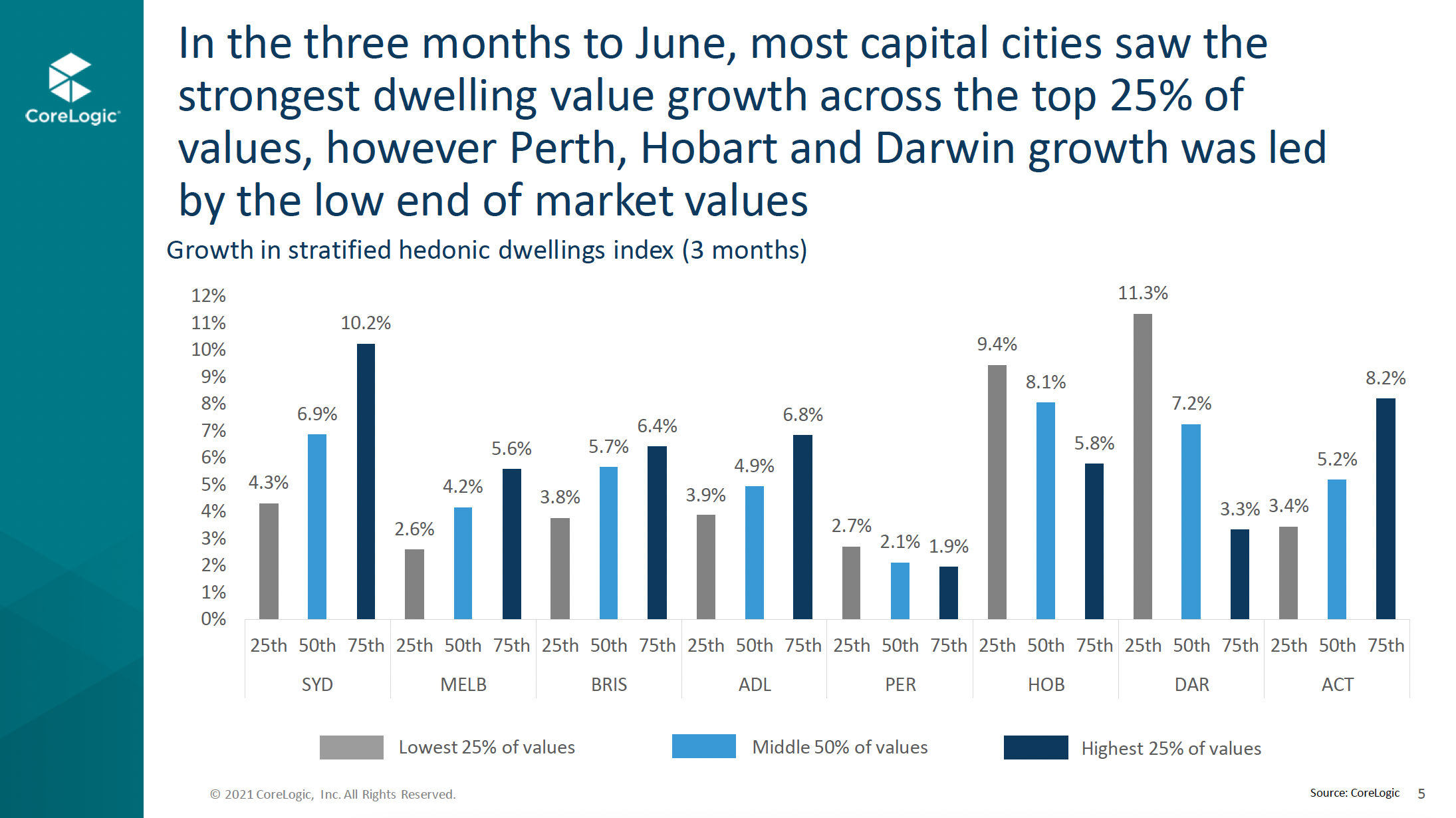 Graph 3 Three Months To June Perth Hobart And Darwin Growth Led By The Low End Of Market Values