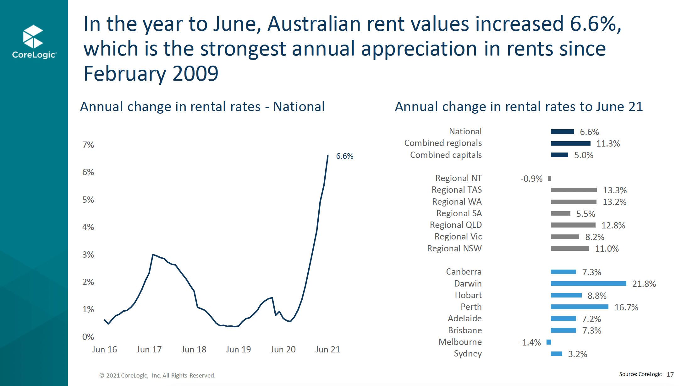 Graph 4 Annual Change In Rental Rates To June 21